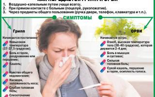 Если заболеть гриппом во время беременности